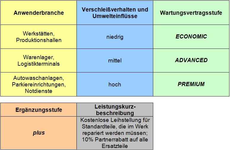 Guttomat – Die Tormanufaktur – Einzigartige Sektionaltore Made in Austria - Wartungsvertrag Pakete